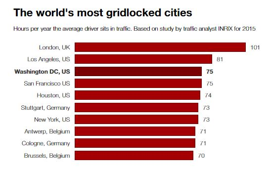 London Gridlock stats