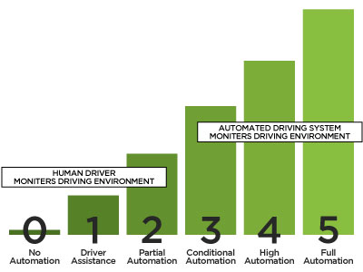 road safety- the 5 levels of self driving cars