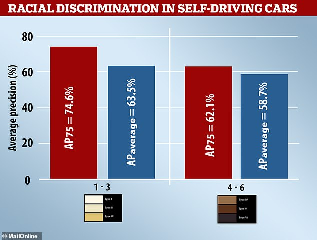 Average precision (AP) is held to a high gauge of precision (red) and also averaged (blue). The study found autonomous cars are up to 12 per cent worse at spotting people with darker skin. On average, the technology is 4.8 per cent more accurate at correctly spotting light-skinned individuals. Photo credit Mail Online