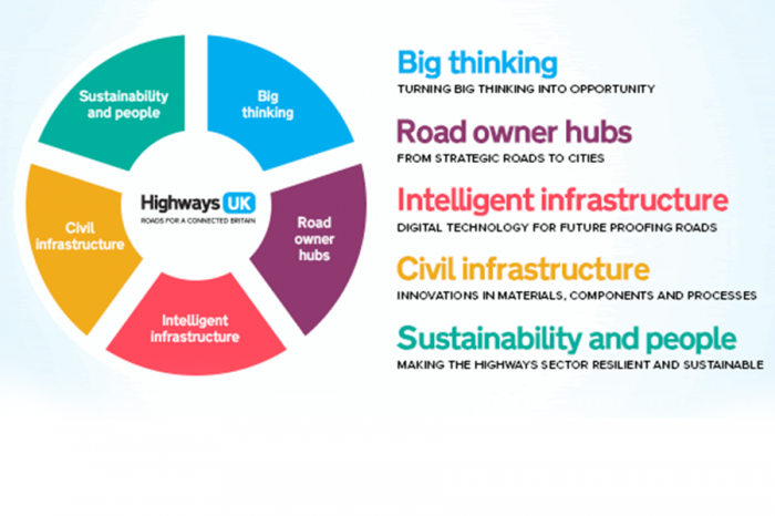 Highways UK | See what's next for 2019