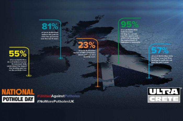 UltraCrete   81% of Local Authorities believe the pothole crisis has worsened over the last 5 years